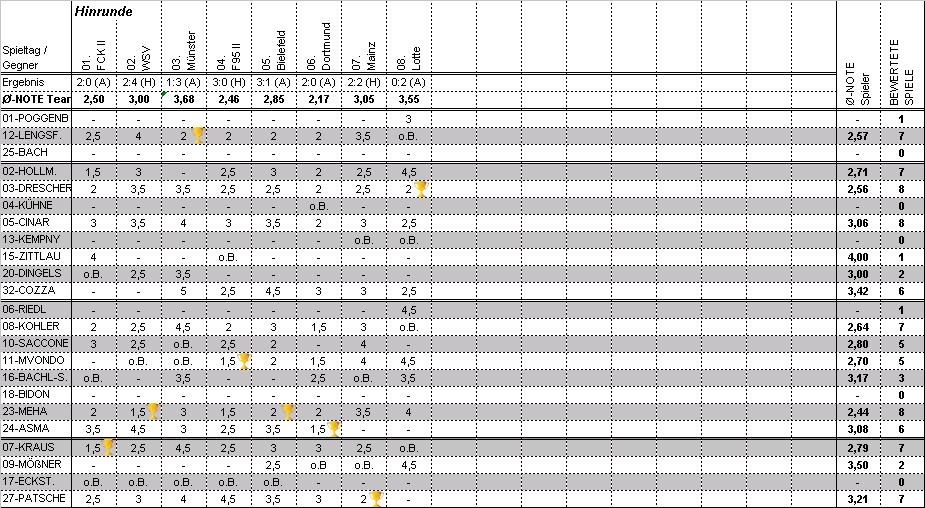 Berühmt Basketball Statistik Vorlage Bilder - Dokumentationsvorlage ...